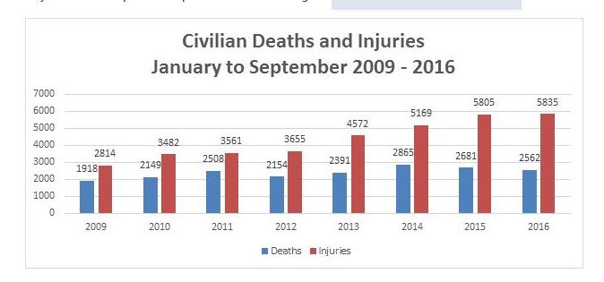 unama_civilian_casuallty_data