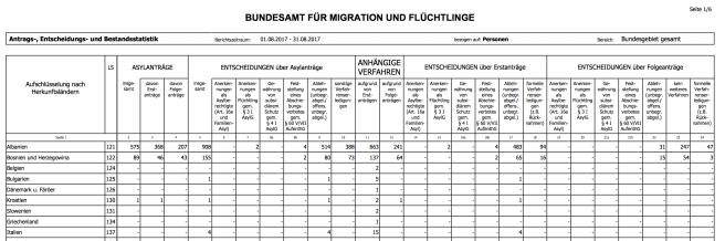 statistik_bamf_201708